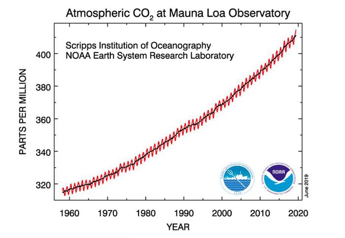 รูปที่ 1. การเพิ่มขึ้นของระดับความเข้มข้นก๊าซคาร์บอนไดออกไซด์ในชั้นบรรยากาศตั้งแต่ปี ค.ศ. 1960 โดยมีการตรวจวัดที่ Mauna Loa Observatory หมู่เกาะฮาวาย (Credit: https://earthsky.org/earth/atmospheric-co2-record-high-may-2019)