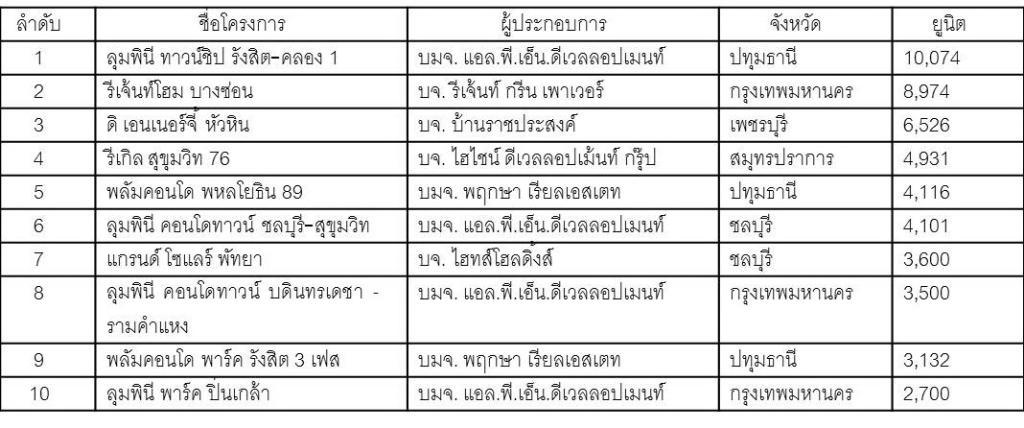 ส่อง 10 อันดับคอนโดฯที่มียูนิตขายเยอะที่สุดในประเทศไทย