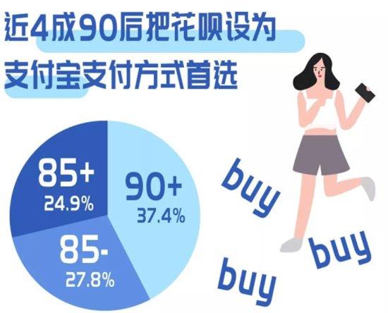 ภาพกราฟฟิกแสดงสัดส่วนของคนรุ่นใหม่วัยต่างๆที่ใช้ยืมเงินจากฮวาเปยสำหรับเป็นค่าใช้จ่ายหลักในชีวิต