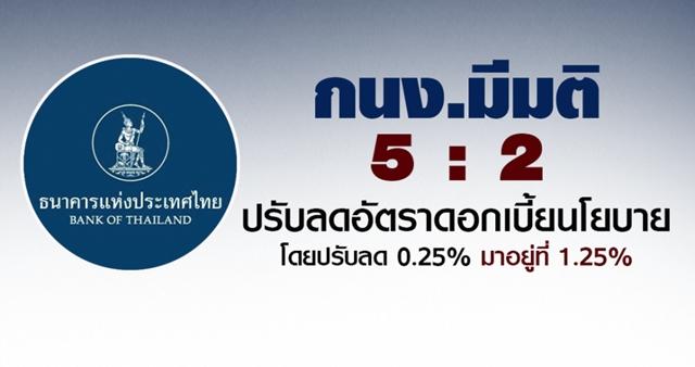 กนง.ลดดอกเบี้ยเหลือ 1.25% ต่ำสุดเป็นประวัติการณ์ หวังกระตุ้นเศรษฐกิจ