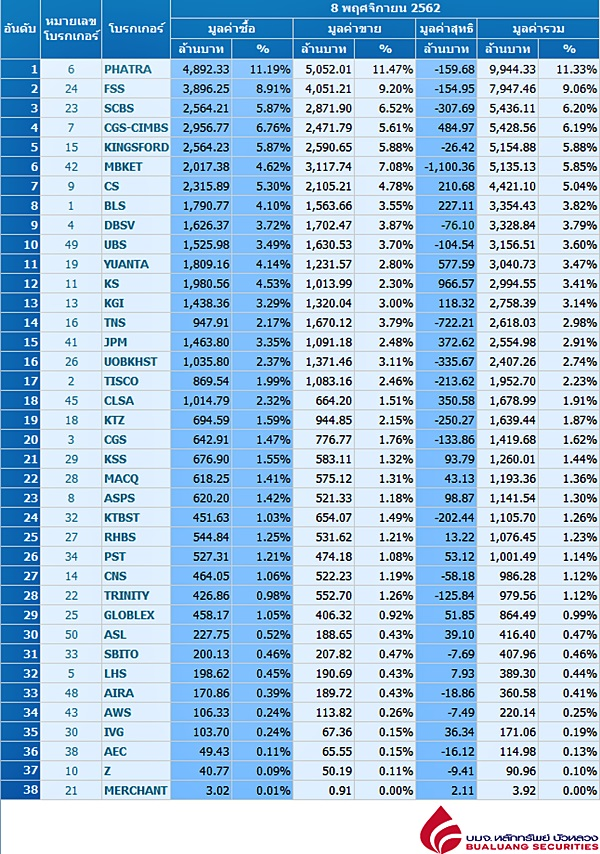 Broker ranking 8 Nov 2019