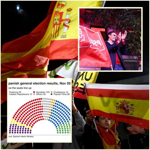 In Clip: เลือกตั้งรอบที่ 4 สเปนยังไม่พ้นวิกฤต!  พรรคนายกฯซานเชซชนะเลือกตั้ง แต่ไม่ถึงเป้าจัดตั้งรบ. ส่วนการเมืองปีกขวาผงาด