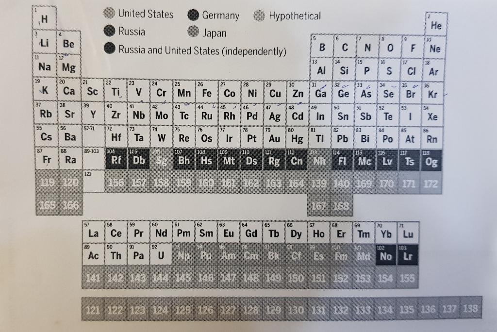 ตารางธาตุ (periodic table)