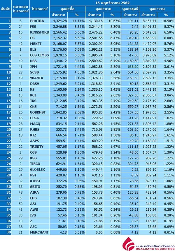 Broker ranking 15 Nov 2019
