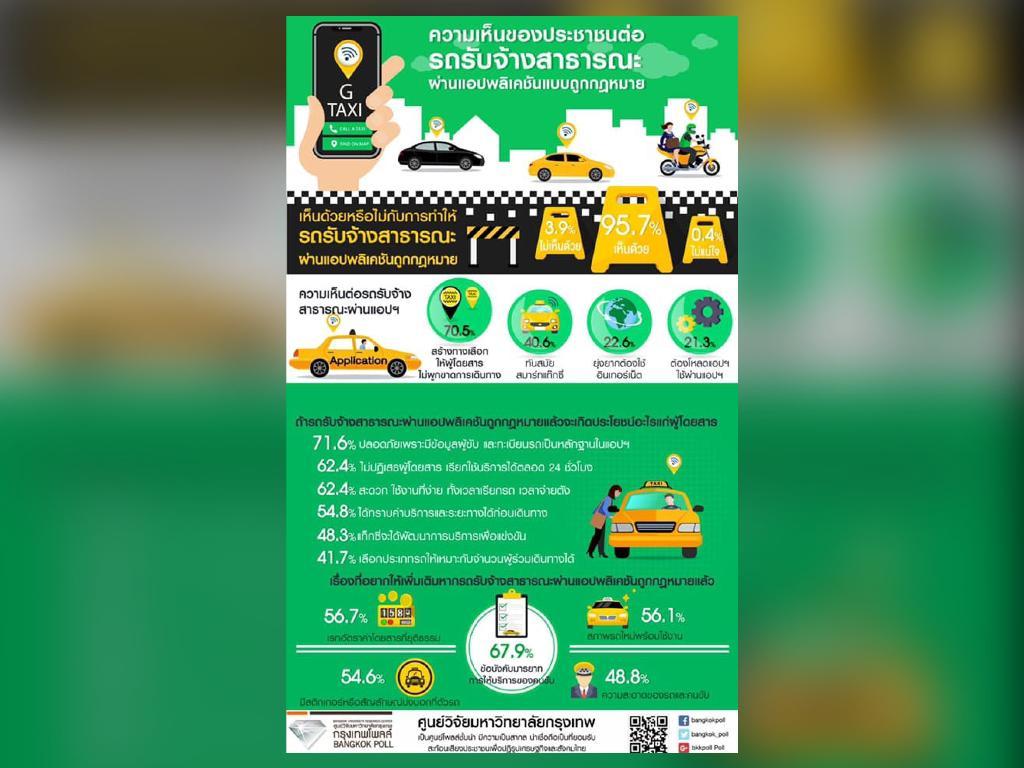 แท็กซี่ต้องรู้ โพลชี้ 95.7% หนุนรถรับจ้างสาธารณะผ่านแอปพลิเคชันถูก กม.