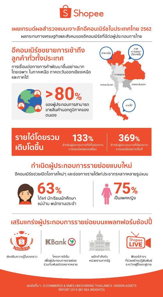 """""""ช้อปปี้"""" ย้ำผู้ประกอบการเอสเอ็มอีไทยรายได้เพิ่มกว่า 130% ผลสำรวจ Sea (Group) จากตัวแทนผู้ขายและร้านค้ารายย่อย 7,000 ราย  บนแพลตฟอร์มช้อปปี้"""
