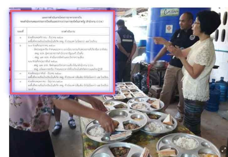 ป.ป.ท. ตั้งทีมสุ่มจับโกงอาหารกลางวันเด็ก ปีงบ63 โรงเรียน อปท./สพฐ.ทั่วประเทศ จ่อสแกนซ้ำตลอดปีละ 2 รอบไม่ต่ำกว่า 200 โรงเรียน