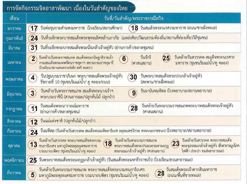 มหาดไทย แจ้ง ปฏิทินจิตอาสาวันสำคัญชาติไทย สั่งผู้ว่าฯ ดำเนินกิจกรรม 12 เดือน