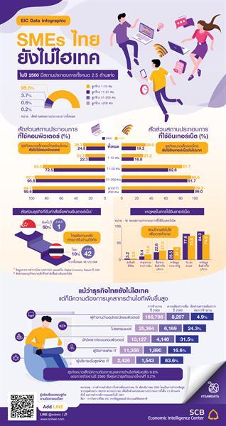 EIC ธนาคารไทยพาณิชย์ ขอนำส่ง EIC Data Infographic เรื่อง SMEs ไทยยังไม่ไฮเทค