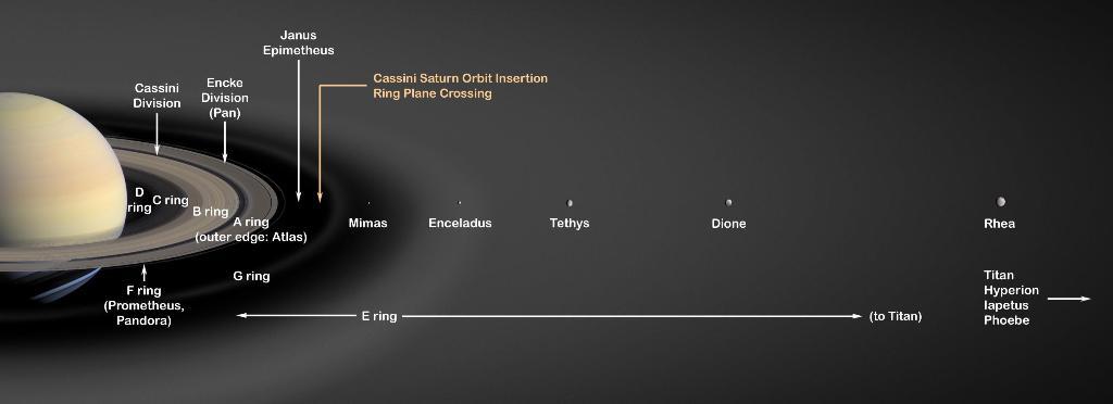 ภาพแสดงดาวเสาร์ ตำแหน่งวงแหวน และดวงจันทร์บริวารขนาดใหญ่ (NASA/JPL)