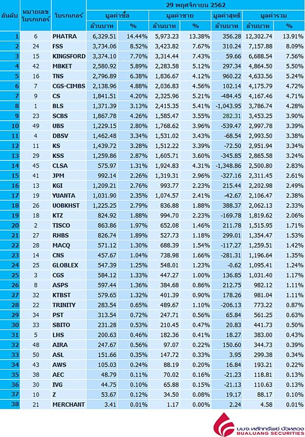Broker ranking 29 Nov 2019