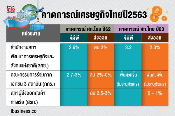 ส่องเศรษฐกิจไทยปี2563ทุกฝ่ายต้องปรับตัวเพื่อก้าวต่อ