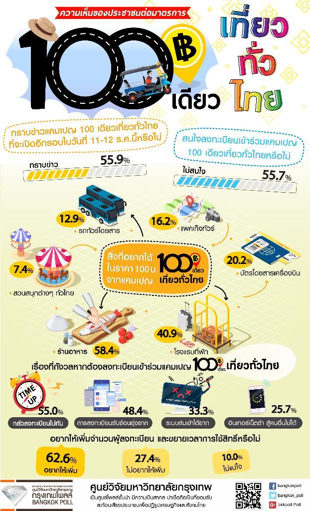 กรุงเทพโพลล์ เสียงสูสีทราบไม่ทราบ 100 เดียวเที่ยวทั่วไทย ส่วนมากหวั่นไม่ได้แนะเพิ่มสิทธิ
