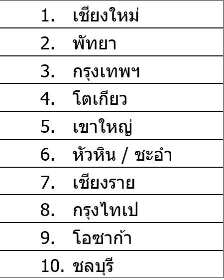 จุดหมายปลายทางการท่องเที่ยวในช่วงสิ้นปี 2019 ของชาวไทย