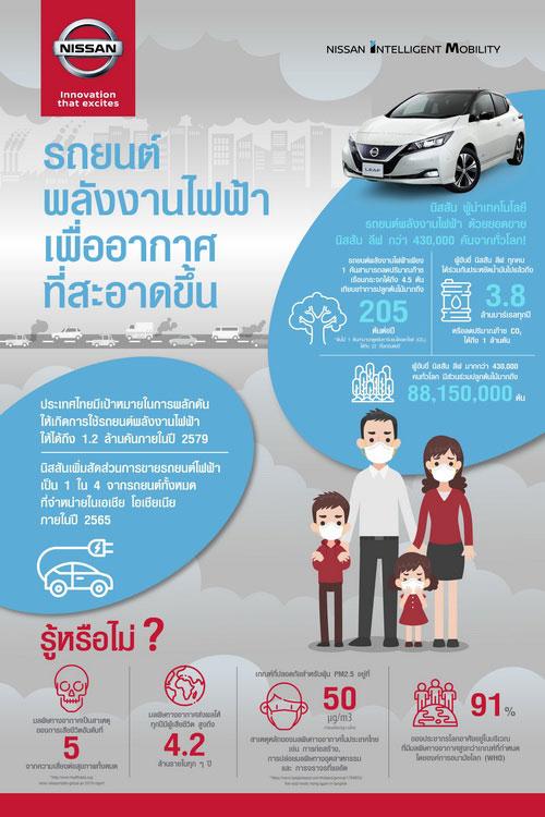 รถยนต์พลังงานไฟฟ้า ทางออกที่ดีกว่า เพื่ออากาศบริสุทธิ์สำหรับลูกหลานของเรา