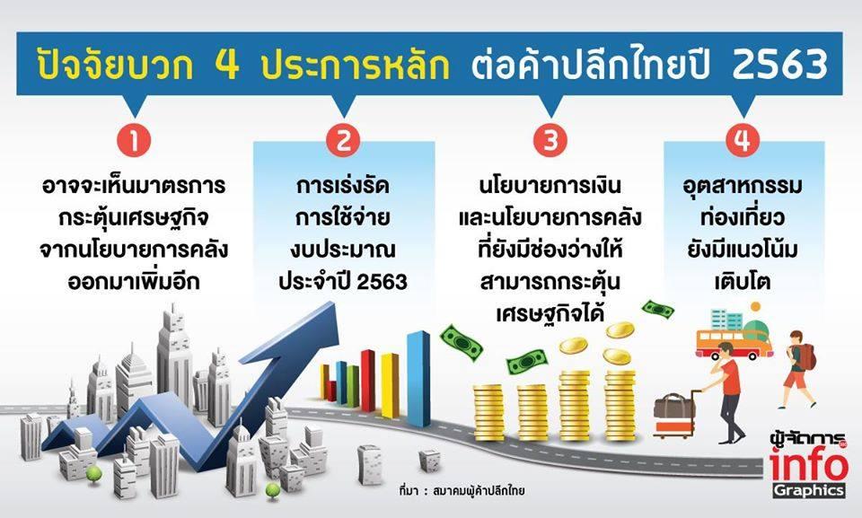 """ค้าปลีกไทยปี 63 จะไปทางไหน เผยปัจจัย""""บวก-ลบ""""กระหน่ำ เชนภูธรดันตลาด 3.8 ล้านล้านบาท"""