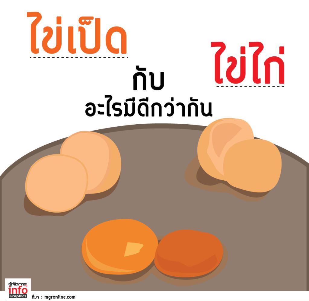 ไข่ไก่ กับ ไข่เป็ด อะไรมีดีกว่ากัน