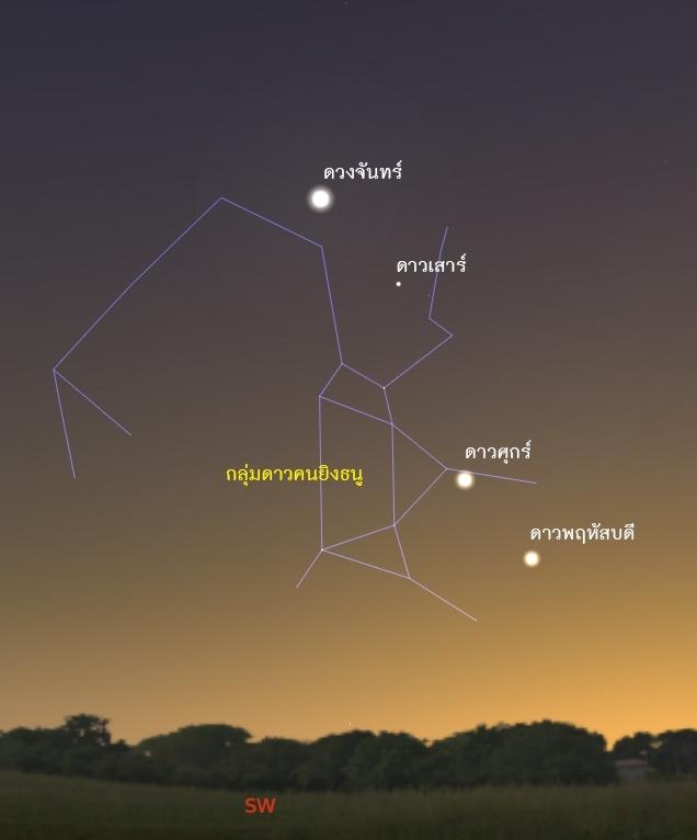 ปัจจุบันปรากฏการณ์ดาวเคราะห์เรียงตัวเป็นปรากฏการณ์ดาราศาสตร์ที่คนให้ความสนใจและออกมาชื่นชมความงาม (เครดิตภาพ คาดการณ์ปรากฏการณ์ดาวเคราะห์เรียงตัวเมื่อปี 2019 ที่ผ่านมาโดย สถาบันวิจัยดาราศาสตร์แห่งชาติ)