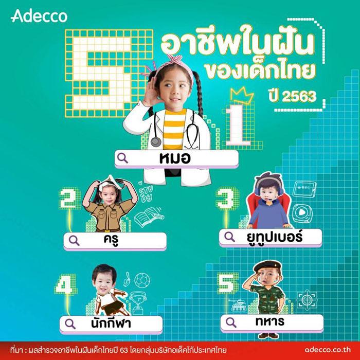 """""""ยูทูบเบอร์"""" ยืนหนึ่ง เขย่าบัลลังก์ """"หมอ – ครู"""" อาชีพในฝันเด็กไทย ปี 63 563000000280001"""