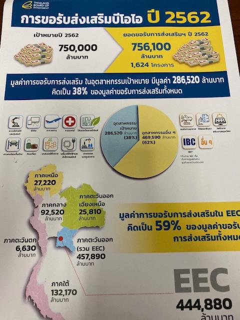 เป็นไปได้!ยอดขอส่งเสริมบีโอไอปี'62ทะลุเป้า มูลค่ากว่า 7.56 แสนล้านจีนแซงญี่ปุ่นครองแชมป์ต่างชาติลงทุนไทย