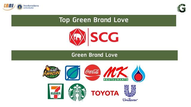 มหิดลจัดไป! ผู้บริโภคทั่วประเทศโหวดให้ 10 องค์กร รับรางวัล Green Brand Love
