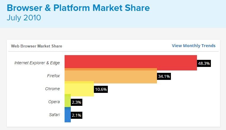 อดีตอันรุ่งเรืองของ Firefox (สถิติปี 2010)