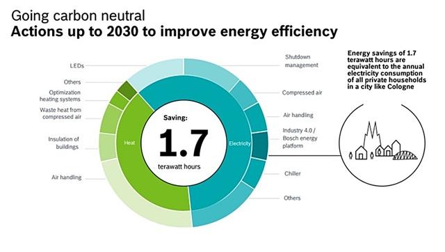 'บ๊อช'ทั่วโลกตั้งเป้าสู่ความเป็นกลางทางคาร์บอนในปี 2020