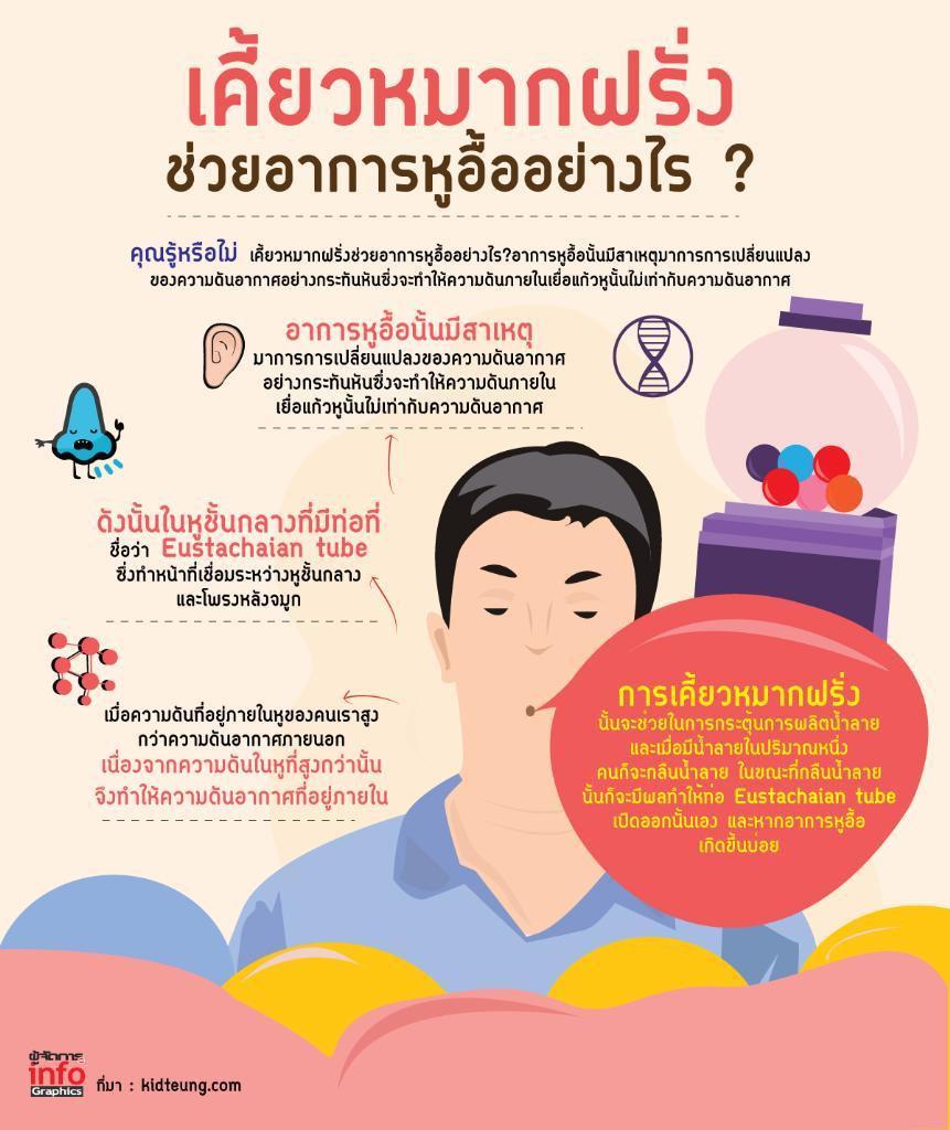 คุณรู้หรือไม่ เคี้ยวหมากฝรั่งช่วยอาการหูอื้ออย่างไร ?