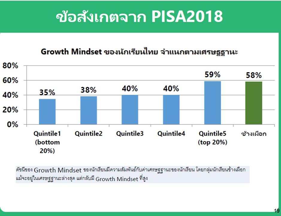 """กลุ่มเด็กช้างเผือก """"ยากจน-เรียนเก่ง"""" ทำคะแนน PISA2018 ทำคะแนนสูงสุด 25% ของประเทศ"""