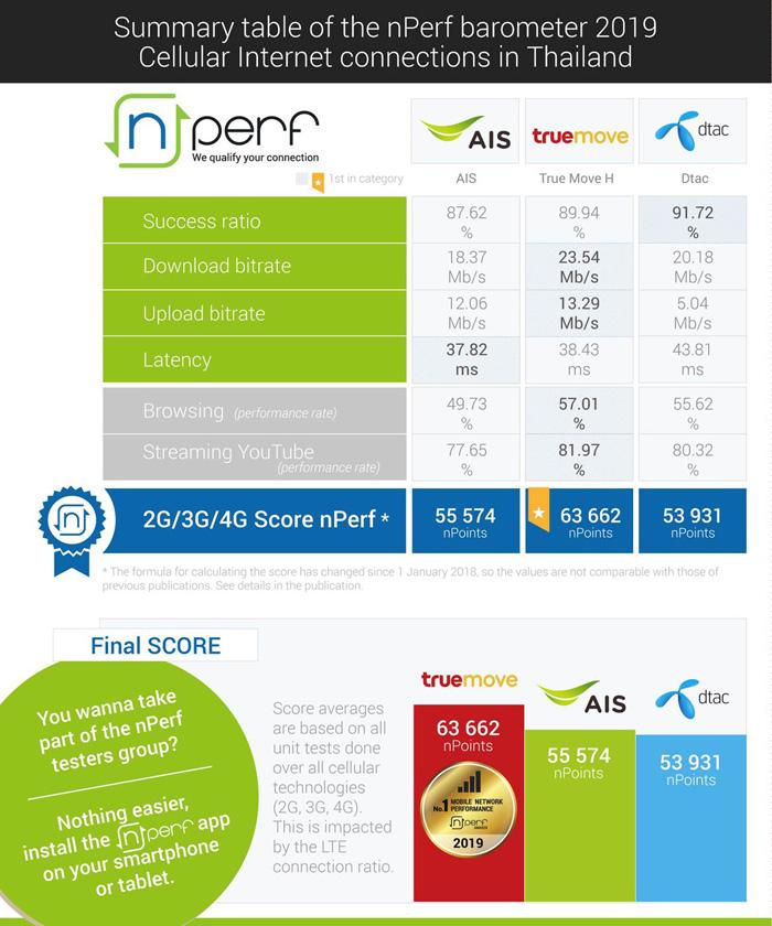 """nPerf รายงานผลเน็ตมือถือยอดเยี่ยมแห่งปี 2019 ประกาศให้ """"ทรูมูฟ เอช"""" เป็นผู้ให้บริการเน็ตมือถือที่เร็วที่สุดทั้งการดาวน์โหลด สตรีมมิ่ง และ บราวน์ซิ่ง"""