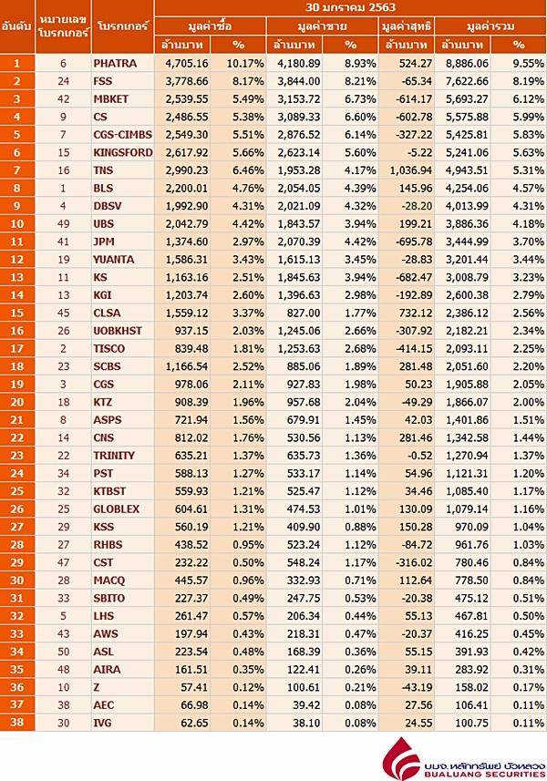 Broker ranking 30 Jan 2020