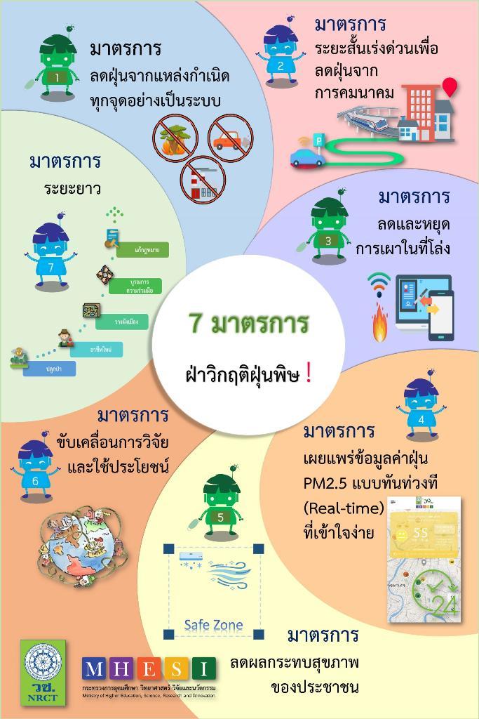 7 มาตรการแก้ปัญหาฝุ่นควันด้วยงานวิจัยจาก อว.