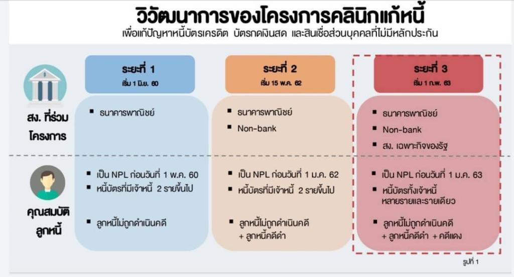 คลินิกแก้หนี้เฟส 3 เปิดรับลูกหนี้ทุกกลุ่ม