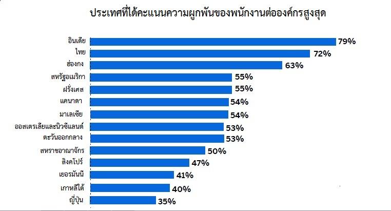 พนักงานคนไทยผูกพันต่อองค์กรสูงกว่าค่าเฉลี่ยทั่วโลก