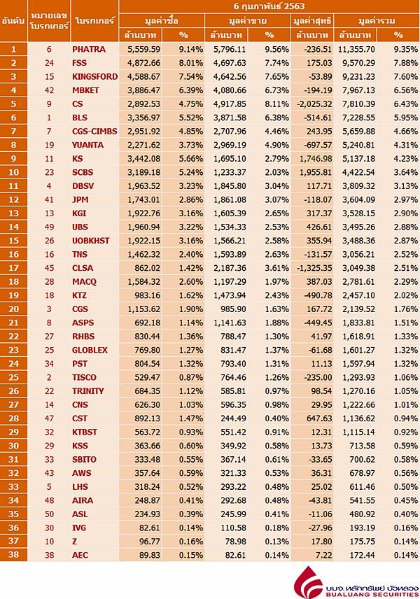 Broker ranking 6 Feb 2020