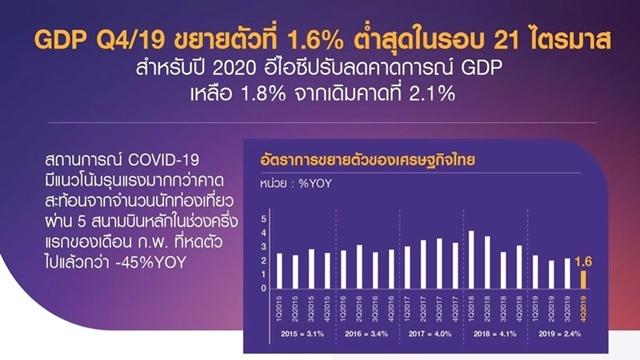 ไทยพาณิชย์หั่นจีดีพีปีนี้เหลือโต 1.8%
