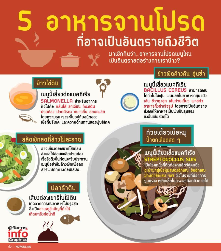 5 อาหารจานโปรด  ที่อาจเป็นอันตรายถึงชีวิต