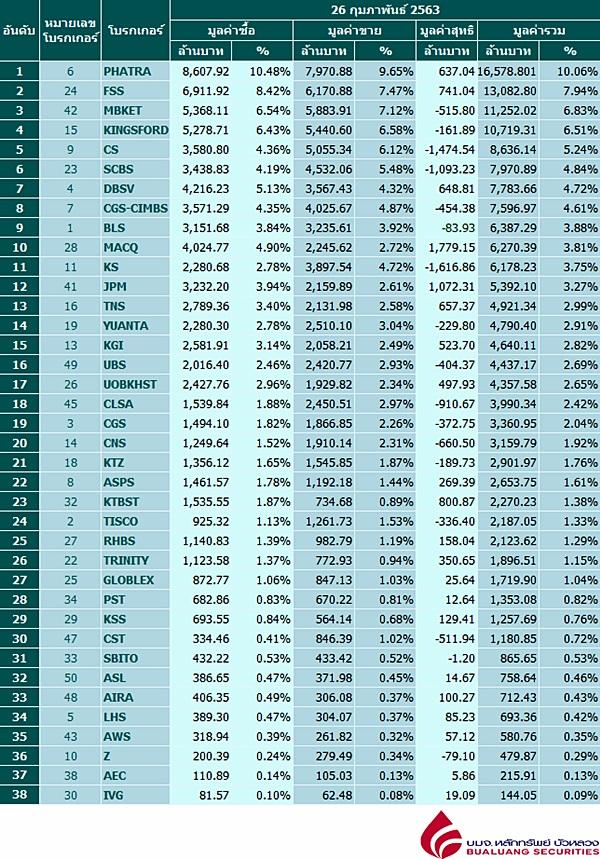 Broker ranking 26 Feb 2020