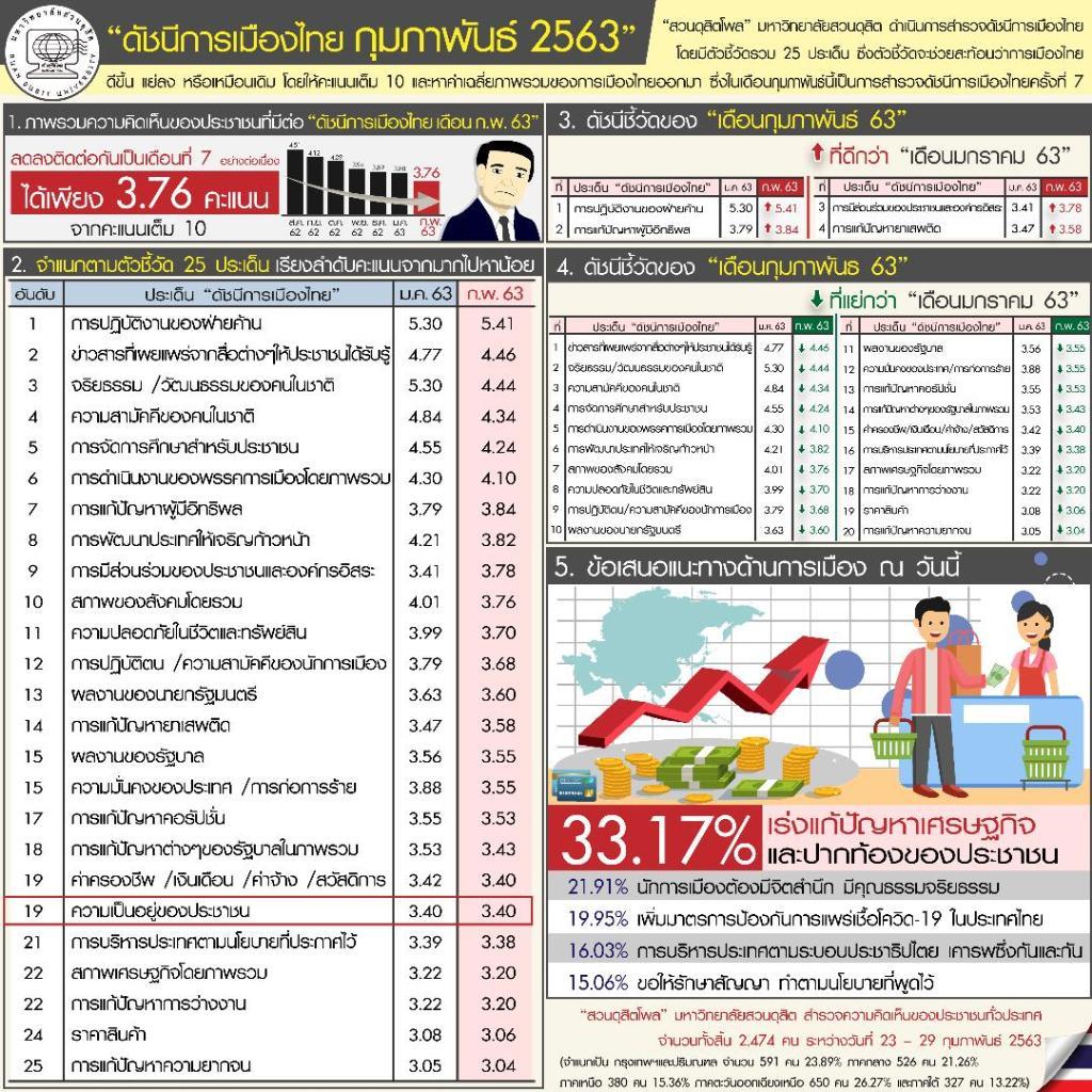 ดุสิตโพล เผย ดัชนีการเมืองลดลงต่อเนื่องเหลือ 3.76 เต็มสิบ แนะเร่งแก้ศก. จี้สำนึกนักการเมือง