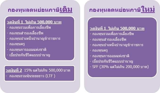 ทางเลือกกองทุนประหยัดภาษี กับ กองทุน SSF