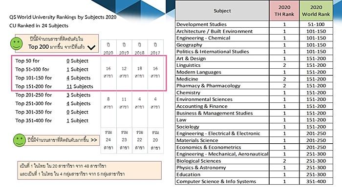 จุฬาฯ ครองอันดับหนึ่งมหาวิทยาลัยไทยมากกว่า  20 สาขาวิชา