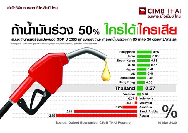 ซีไอเอ็มบี ไทย ชี้ราคาน้ำมันร่วงหนุนจีดีพีไทยเพิ่ม 0.3%