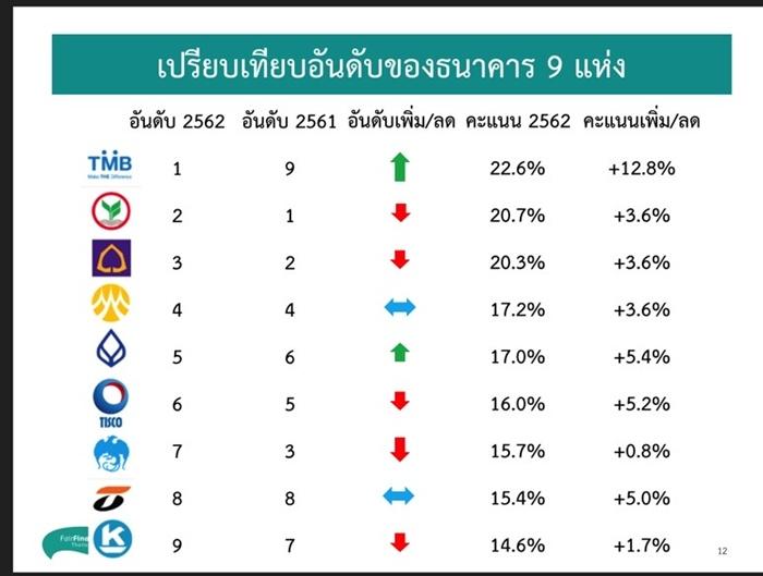 ร่วงหรือรอด! เปิดผลประเมินการเงินที่เป็นธรรม  ' 9 ธนาคารไทย ' รับผิดชอบมากขึ้นแค่ไหน?