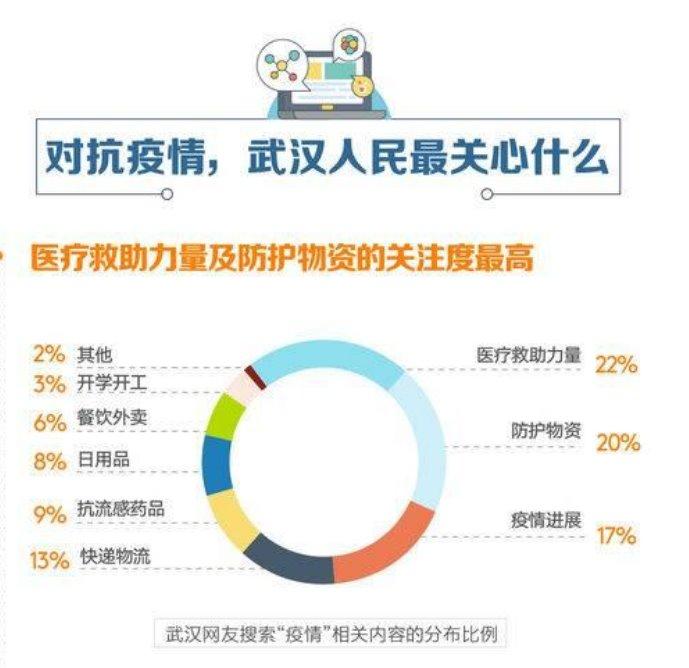 """""""กราฟฟิก Baidu Big Data"""" แสดงความสนใจของชาวอู่ฮั่นในสถานการณ์ไวรัสโควิด -19 ระบาด"""
