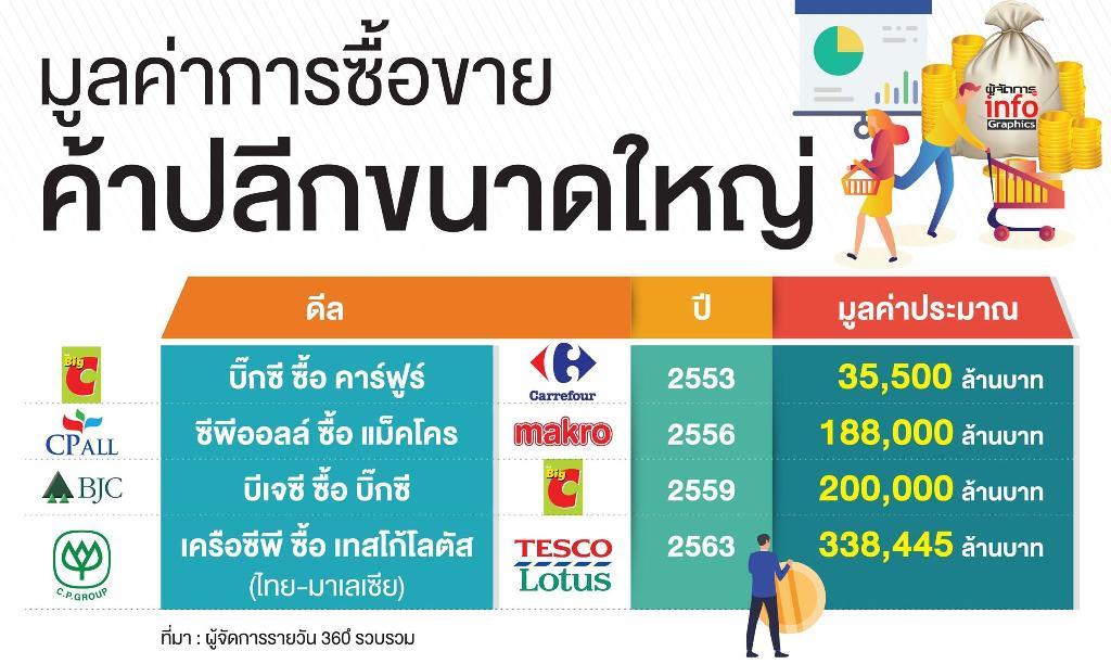 ค้าปลีกไทย สิ้นยุคต่างชาติครอบงำ สู่อุ้งมือนายทุนไทยกินรวบ