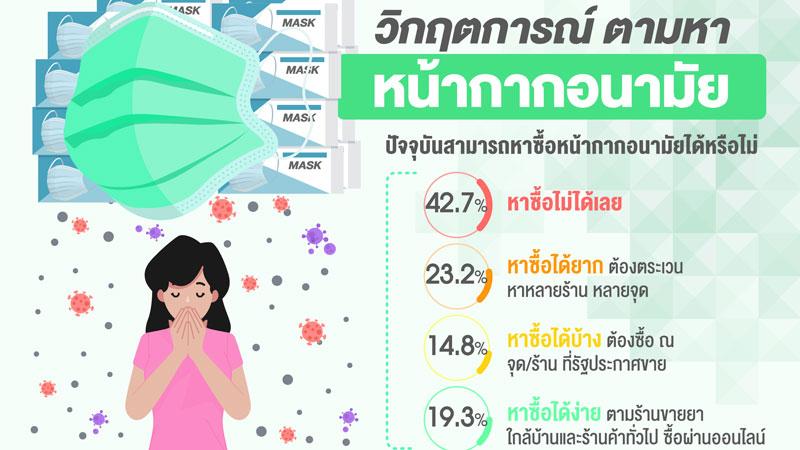โพลชี้ ปชช.กว่า 40% ยังหาซื้อหน้ากากไม่ได้ เชื่อมีกักตุนเก็งกำไร แนะเปลี่ยนคนดูแล