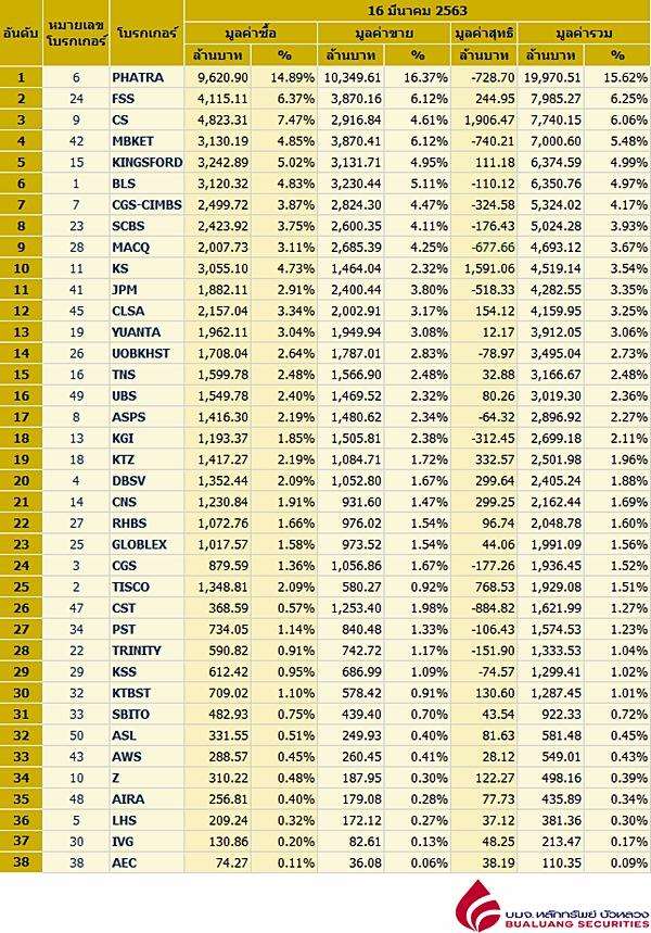 Broker ranking 16 Mar 2020