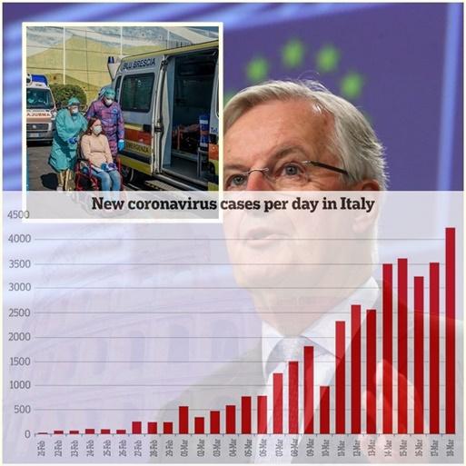 "In Pics: ""บาร์นิเยร์"" หัวหน้าอียูเจรจา BREXIT ติดเชื้อส่อกระทบเจรจาการค้า ""จนท.การแพทย์อิตาลี"" ติดไวรัสโคโรนา 2,629 คน โรมขยายปิดเมืองไปจนถึงเมษาฯ"