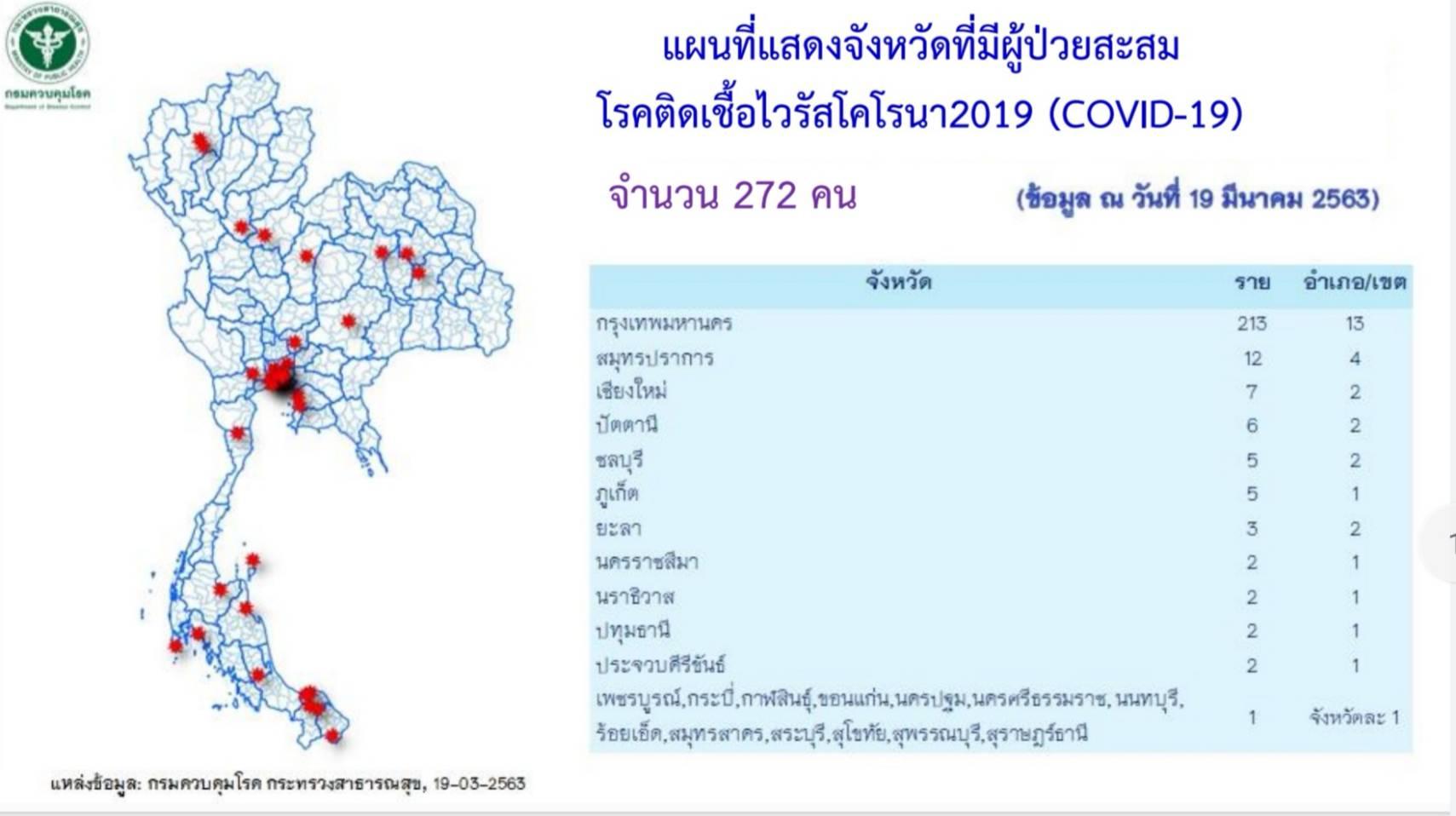 ส่องแผนที่เบื้องต้นผู้ป่วย COVID-19 จังหวัดไหนมีผู้ป่วยกี่ราย