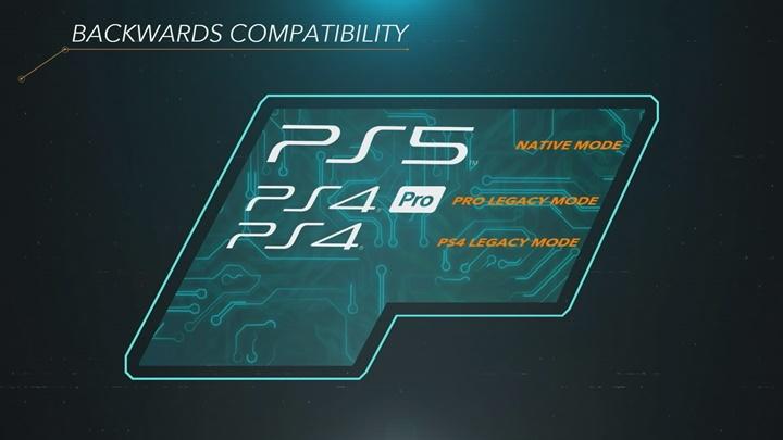 โซนียืนยัน PS5 เล่นเกมเก่า PS4 ได้เป็นส่วนใหญ่